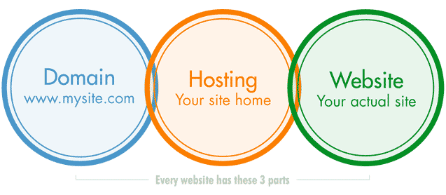 Domain, Hosting, Website